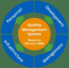 quality_management_system