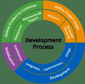 development_process